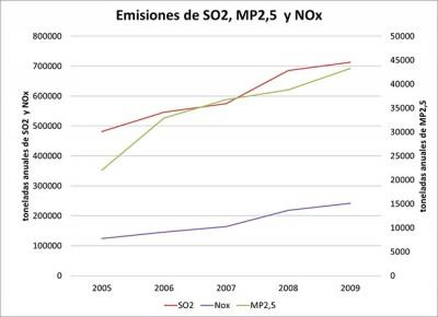 Fuente: Elaboración propia en base a datos del RETC (registro de emisiones y transferencia de contaminantes).