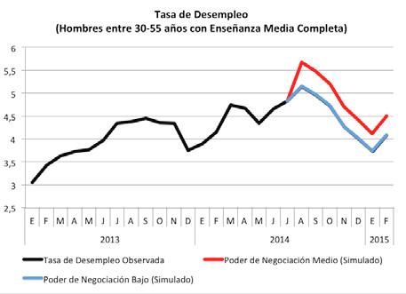 Fuente: Elaboración propia con datos de la NENE y la CASEN 2013.