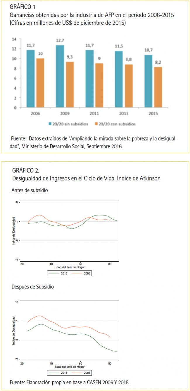 grafico1y2